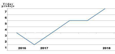 Graf doby prodeje bytů r. 2016-2017 - vývoj cen bytů